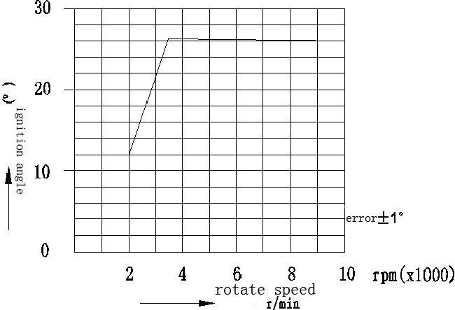 Gy6 Dc Stator Wiring Diagram - Wiring Diagram