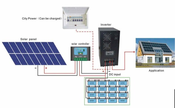 Whole House Solar Power System Solar Power Plant - Buy ...