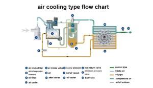 Haute qualité Bolaite industrielle vis presseur d'airCompresseurs d'airID de produit
