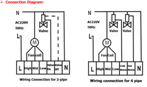 Regolatori di temperatura per 2 tubi ventilconvettori, fan