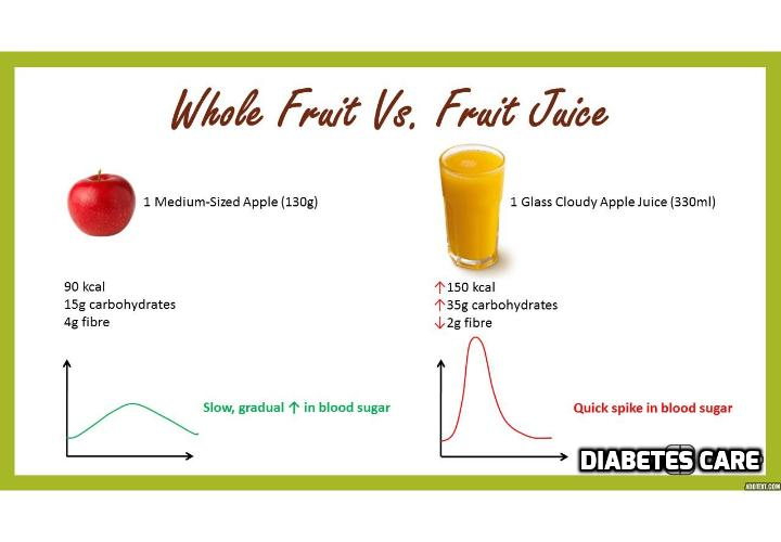 Whole Fruit Vs. Fruit Juice – Which is Good for Diabetes? This post discusses about why fruit juice is not good for diabetes, the type of whole fruits that are good for diabetes. There is also a video clip on the related topic. Read on to find out more how to eat well if you have diabetes.