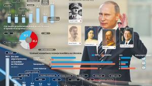 Putin i wojna na Ukrainie