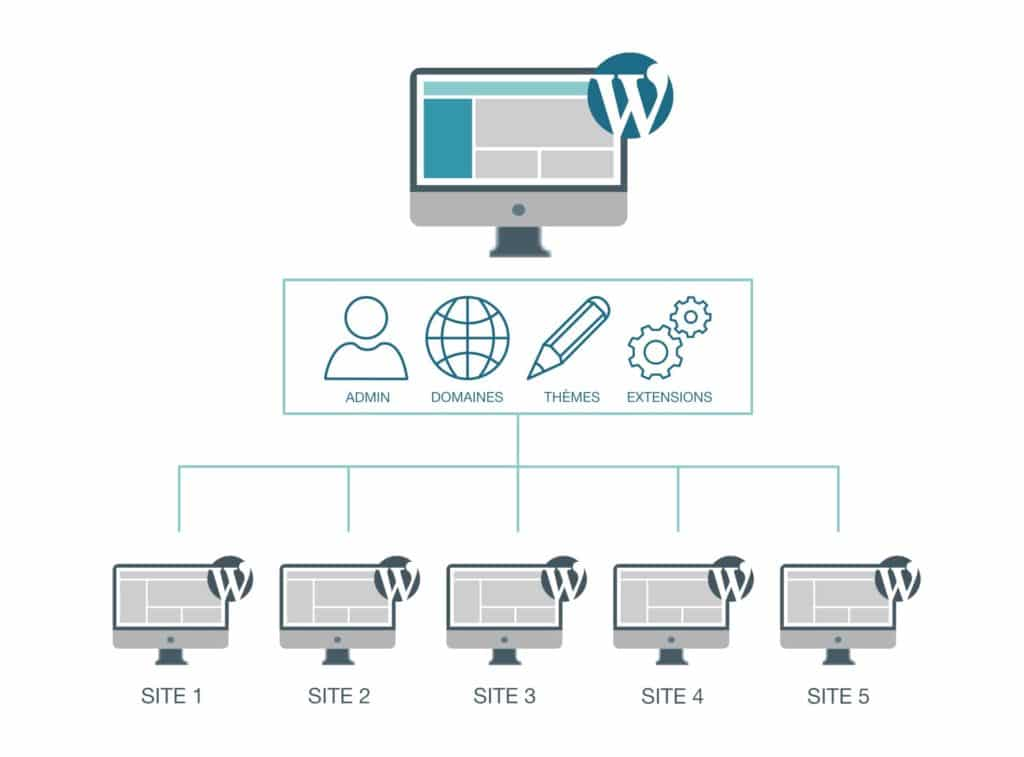 Multi Site WordPress 1024x757 1