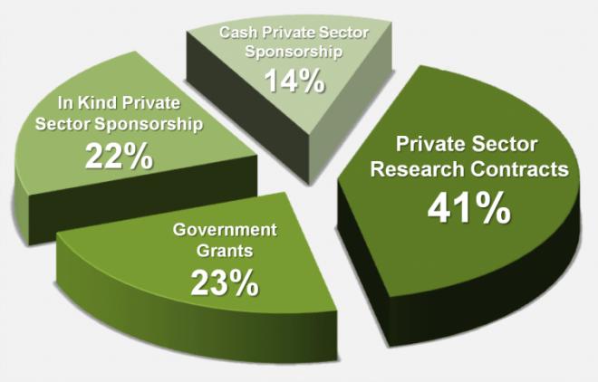 funding-chart
