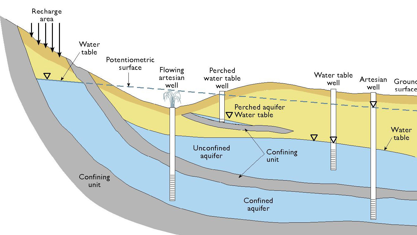 Conceptual Cartoon of Confined and Unconfined Aquifers