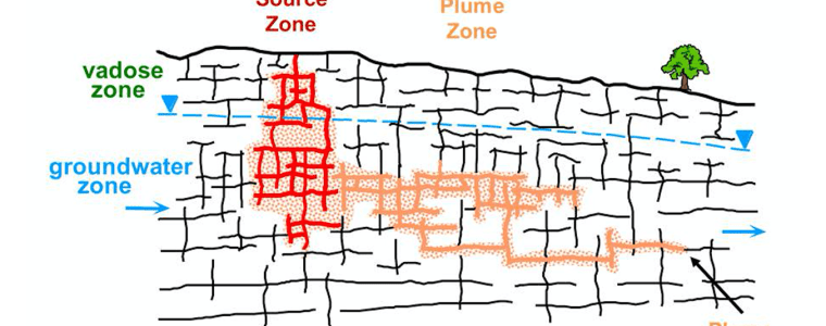 Contaminant Plume behaviour in fractured bedrock