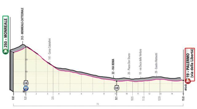 Giro 2020 etappe 1