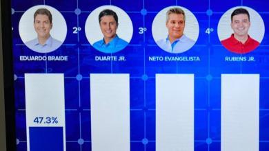 Foto de Pesquisa Econométrica/Guará aponta Rubens Jr em 4º lugar
