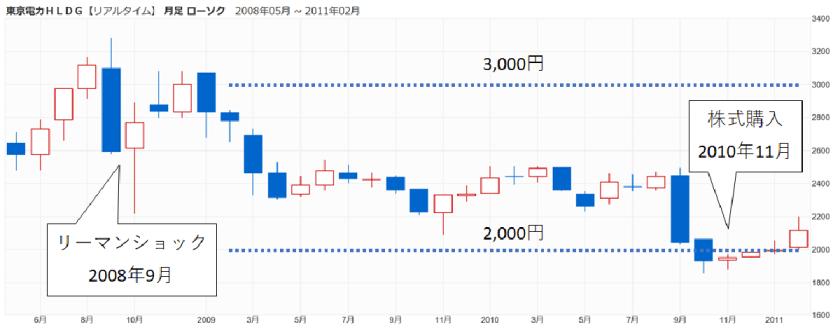東京電力の株価(暴落前)