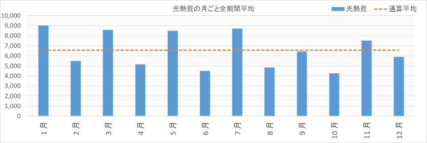 光熱費の月別平均