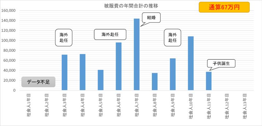 被服費の年間合計推移