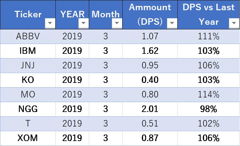 米国株配当金 2019-1Q