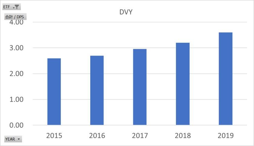 DVY配当金履歴