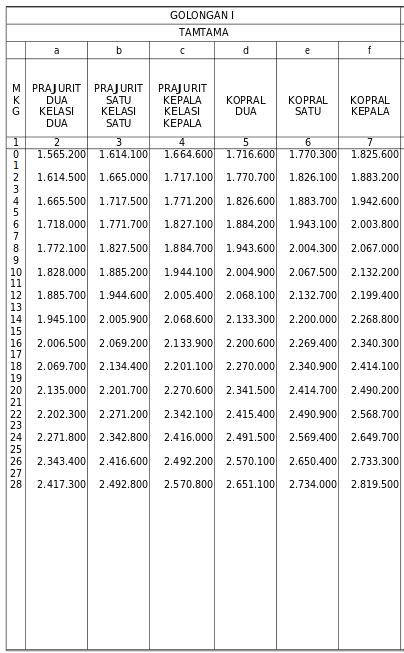 Daftar Gaji TNI 2015 Golongan I