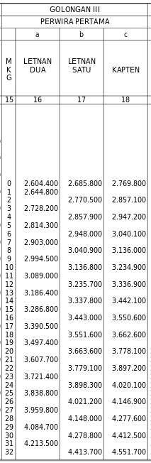 Daftar Gaji TNI Golongan III