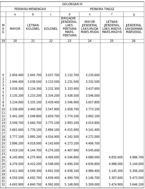 Daftar Gaji TNI Golongan IV