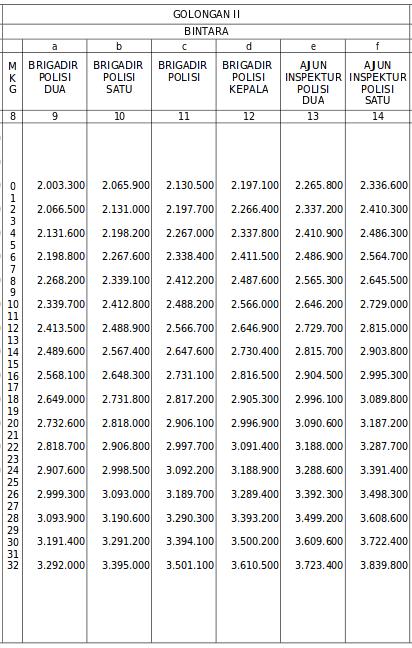 Gaji Polri Tahun 2015 Golongan II