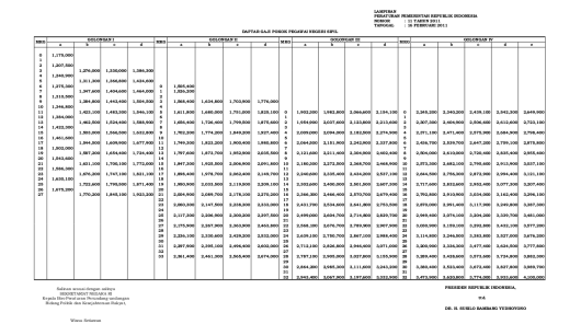 Tabel Gaji Pokok PNS 2011