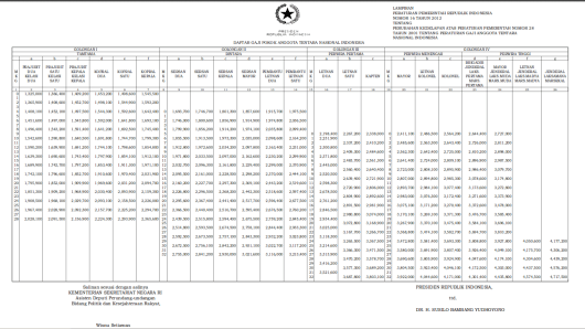 Tabel Gaji Pokok TNI 2012