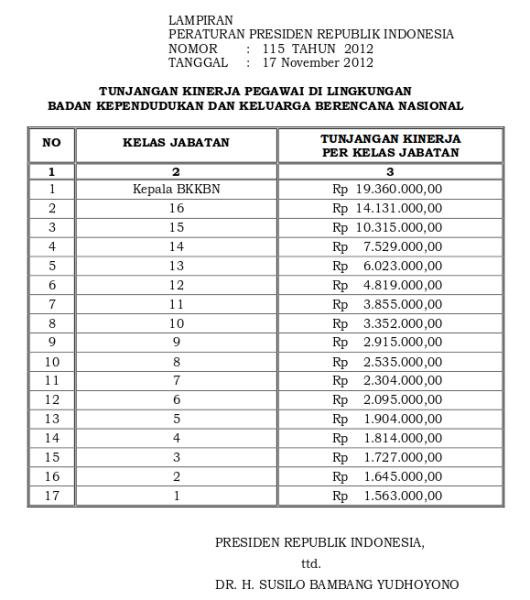 Tabel Tunjangan Kinerja Badan Kependudukan Dan Keluarga Berencana Nasional (Perpres 115 Tahun 2012)