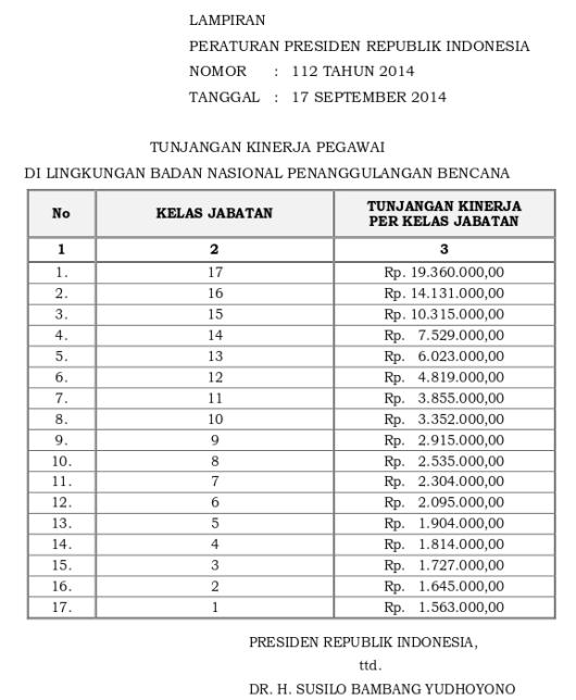 Tabel Tunjangan Kinerja Badan Nasional Penanggulangan Bencana (Perpres 112 Tahun 2014)