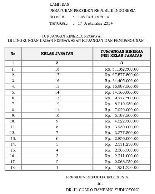 Tabel Tunjangan Kinerja Badan Pengawas Keuangan Dan Pembangunan (Perpres 106 Tahun 2014)