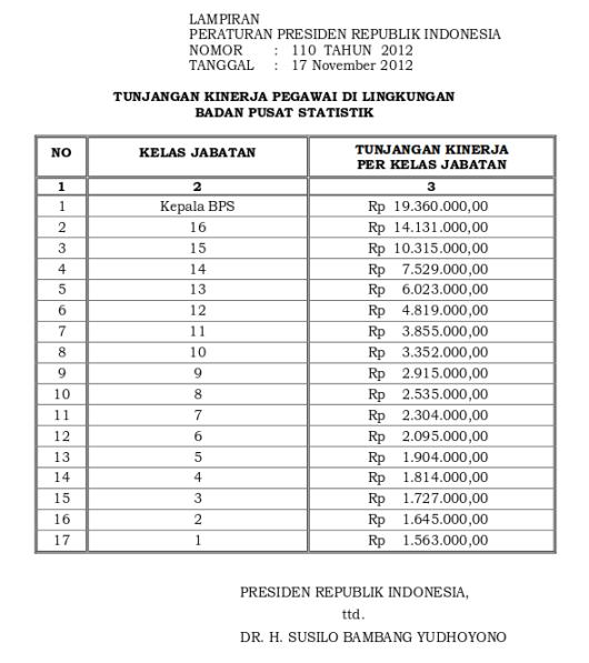 Tabel Tunjangan Kinerja Badan Pusat Statistik (Perpres 110 Tahun 2012)