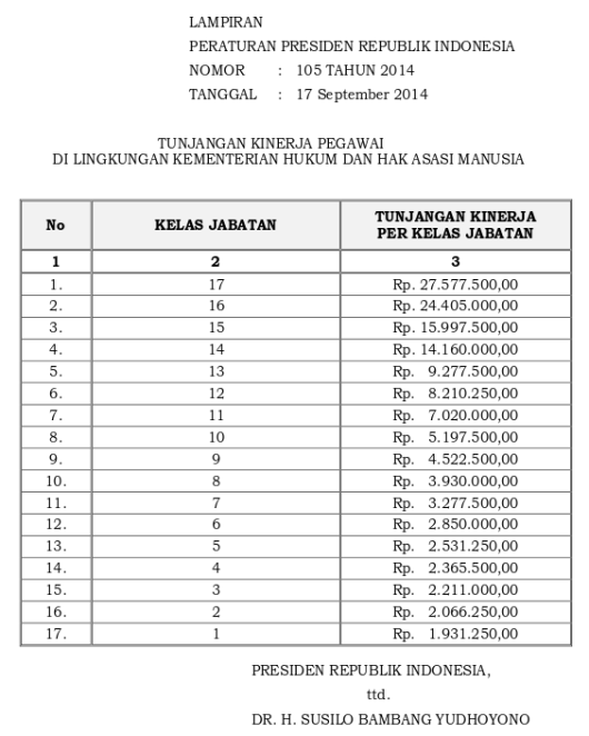 Tabel Tunjangan Kinerja Kementerian Hukum Dan Hak Asasi Manusia (Perpres 105 Tahun 2014)