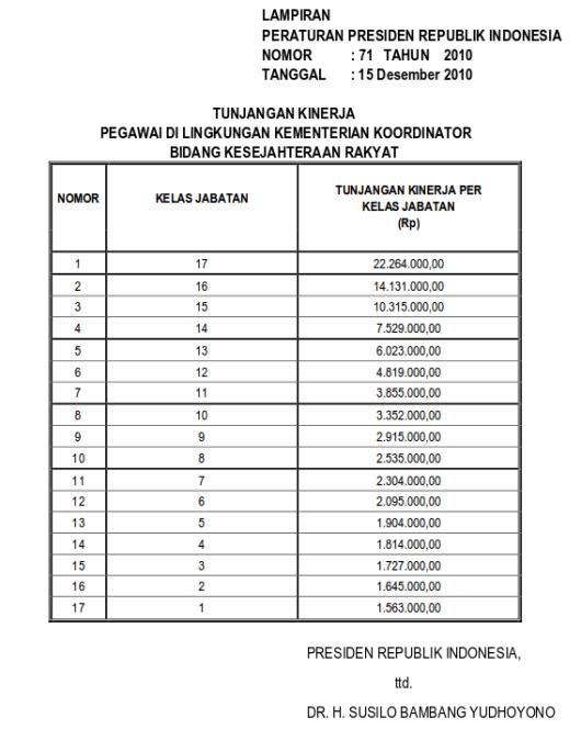 Tabel Tunjangan Kinerja Pegawai Di Lingkungan Kementerian Koordinator Bidang Kesejahteraan Rakyat (Perpres 71 Tahun 2010)