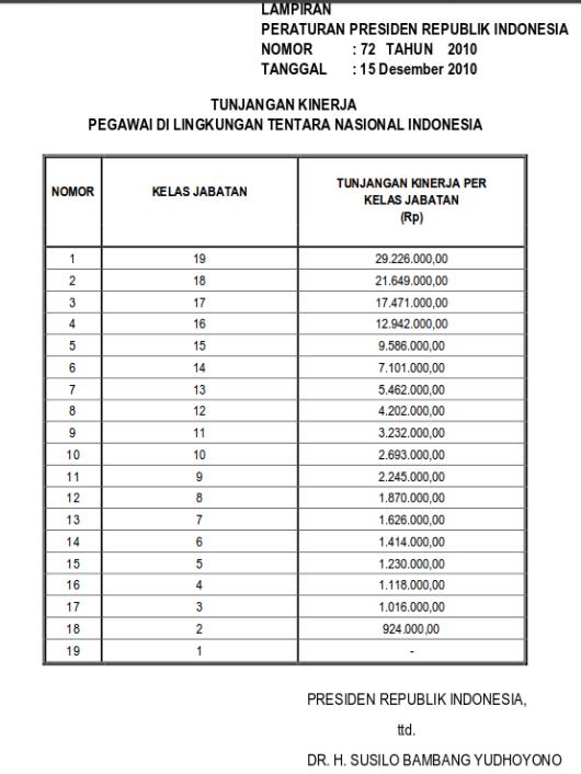 Tabel Tunjangan Kinerja Pegawai Di Lingkungan Tentara Nasional Indonesia (Perpres 72 Tahun 2010)