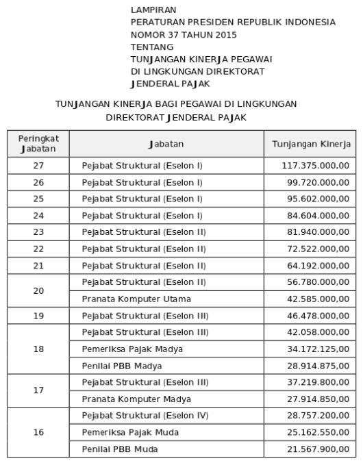 Tunjangan Kinerja Direktorat Jenderal Pajak (Perpres 37 Tahun 2015) 1 dari 3
