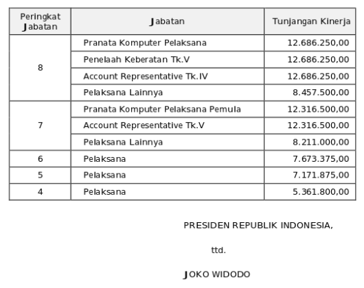 Tunjangan Kinerja Direktorat Jenderal Pajak (Perpres 37 Tahun 2015) 3 dari 3