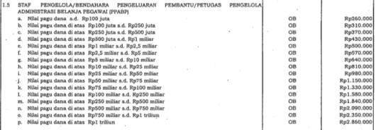 Honor Staf Pengelola Keuangan, BPP & PPABP Tahun 2014