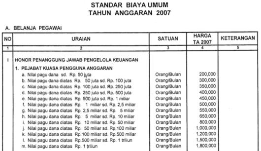 Honorarium Kuasa Pengguna Anggaran 2007
