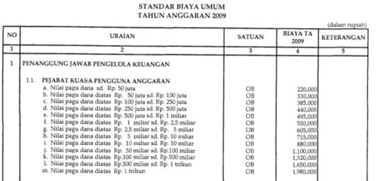 Honorarium Kuasa Pengguna Anggaran 2009