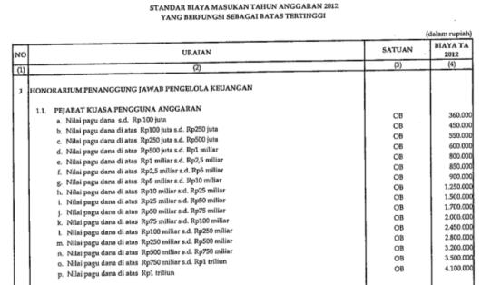 Honorarium Kuasa Pengguna Anggaran 2012