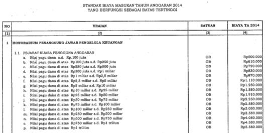 Honorarium Kuasa Pengguna Anggaran 2014
