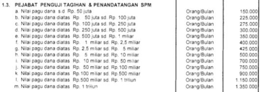 Honorarium PPSPM (Pejabat Penguji Tagihan dan Penandatangan Surat Perintah Membayar) Tahun 2008