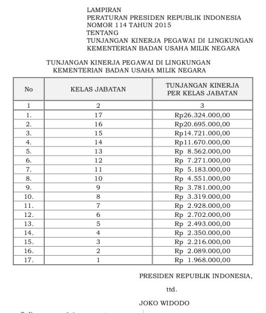 Tabel Tunjangan Kinerja Kementerian Badan Usaha Milik Negara (Perpres 114 Tahun 2015)