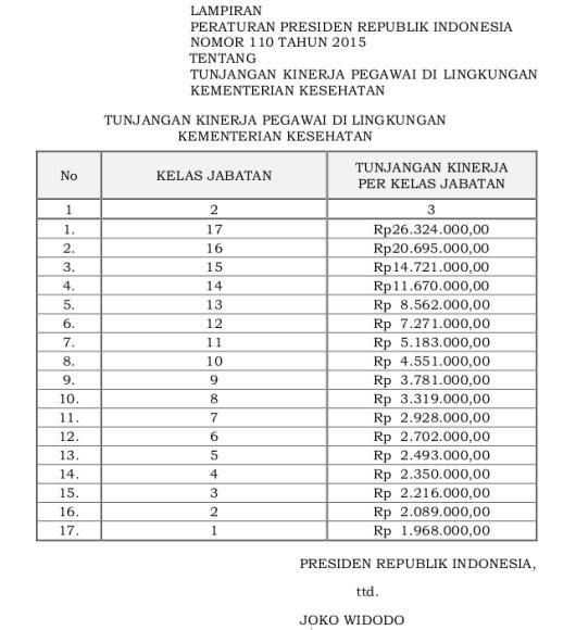 Tabel Tunjangan Kinerja Kementerian Kesehatan (Perpres 110 Tahun 2015)