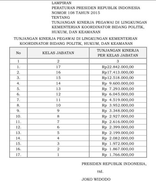 Tabel Tunjangan Kinerja Pegawai Di Lingkungan Kementerian Koordinator Bidang Politik, Hukum, dan Keamanan (Perpres 108 Tahun 2015)