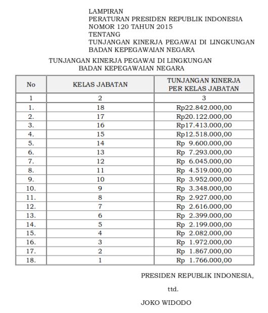 120 Tabel Tunjangan Kinerja Pegawai Di Lingkungan Badan Kepegawaian Negara (Perpres 120 Tahun 2015)