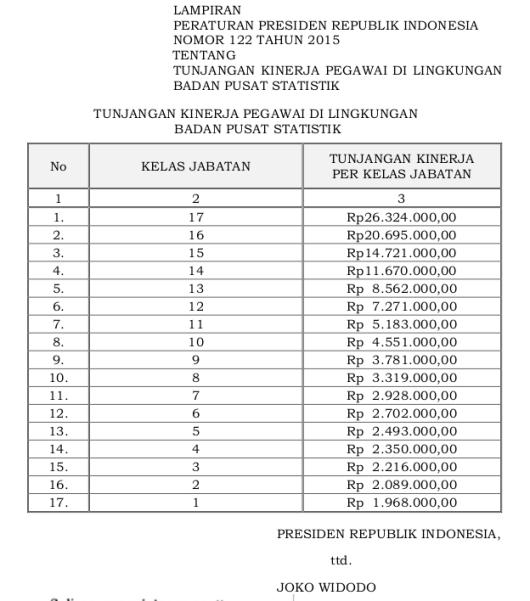122 Tabel Tunjangan Kinerja Pegawai Di Lingkungan Badan Pusat Statistik (Perpres 122 Tahun 2015)
