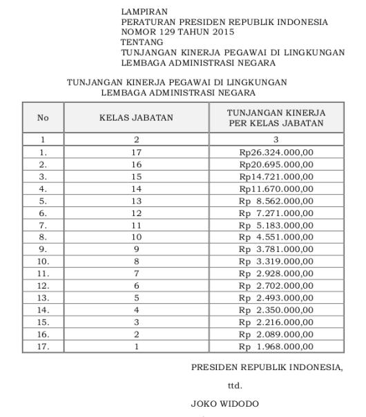 129 Tabel Tunjangan Kinerja Pegawai Di Lingkungan Lembaga Administrasi Negara (Perpres 129 Tahun 2015)