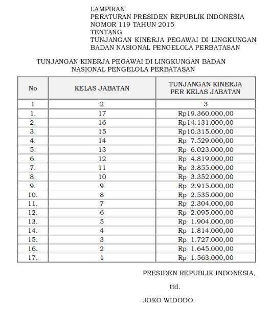 Tabel Tunjangan Kinerja Pegawai Di Lingkungan Badan Nasional Pengelola Perbatasan (Perpres 119 Tahun 2015)