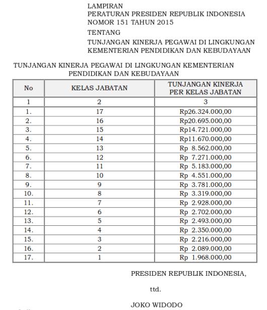 Tabel Tunjangan Kinerja Pegawai Di Lingkungan Kementerian Pendidikan dan Kebudayaan (Perpres 151 tahun 2015)-