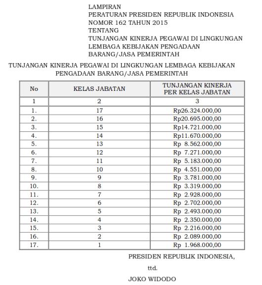 Tabel Tunjangan Kinerja Pegawai Di Lingkungan Lembaga Kebijakan Pengadaan Barang-Jasa Pemerintah (Perpres 162 Tahun 2015)