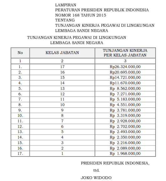 Tabel Tunjangan Kinerja Pegawai Di Lingkungan Lembaga Sandi Negara (Perpres 168 Tahun 2015)