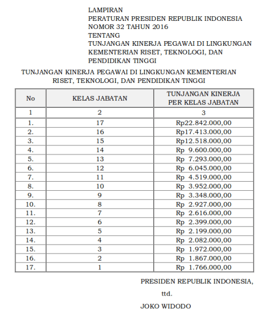 Tabel Tunjangan Kinerja Pegawai Di Lingkungan Kementerian Riset, Teknologi dan Pendidikan Tinggi (Perpres 32 Tahun 2016)