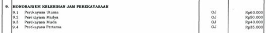 honorarium-kelebihan-jam-perekayasaan-2017
